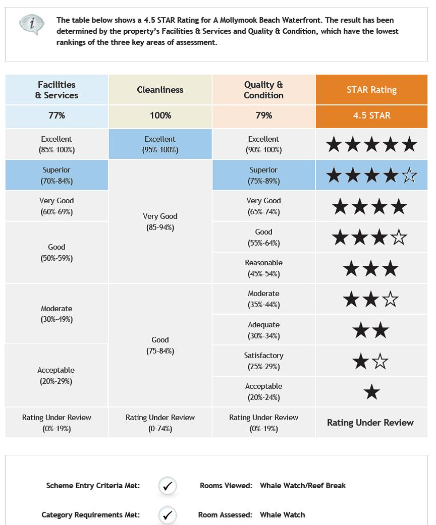 Star Rating Assessment,Mollymook Beach Waterfront,Mollymook,Accommodation